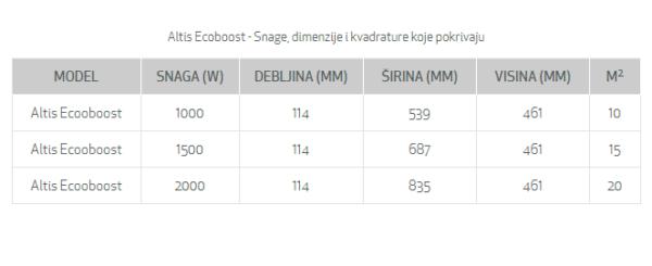 KONVEKTOR ALTIS ECOBOOST Elektro Vukojevic (4)